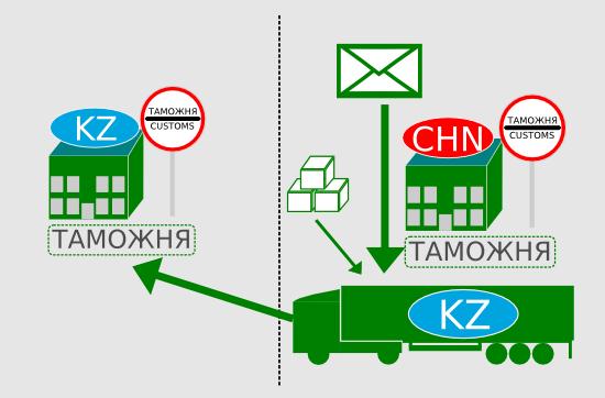 Таможенное оформление грузов из Казахстана, Китая и Европы